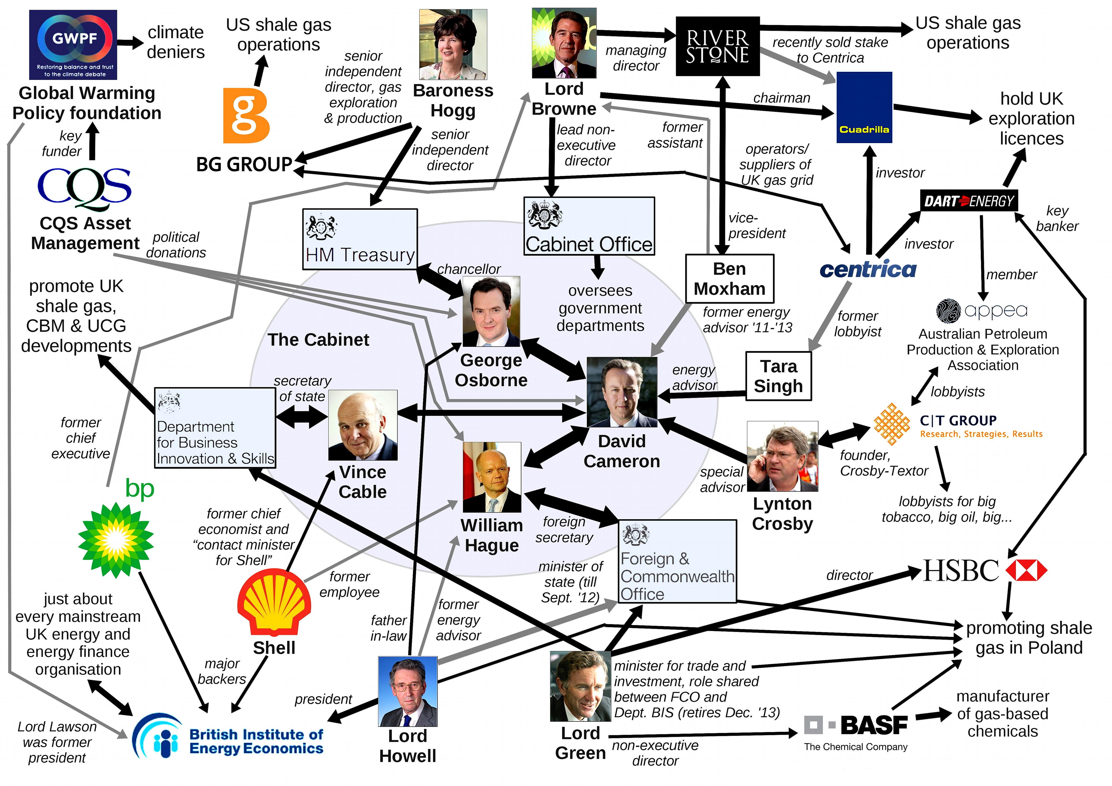 fracking_organogram